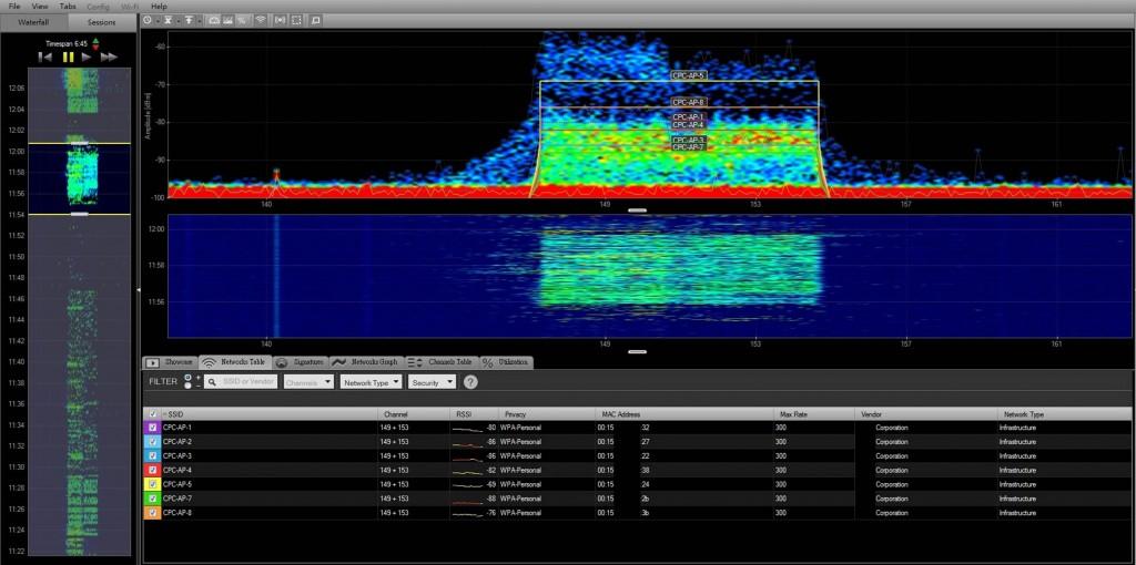 CPC 遠距離無線網路-現場頻譜測試
