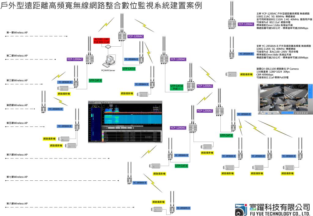 台中大雅忠義里-YC-2858AN+YCP-1200AC網路架構(延伸中繼)