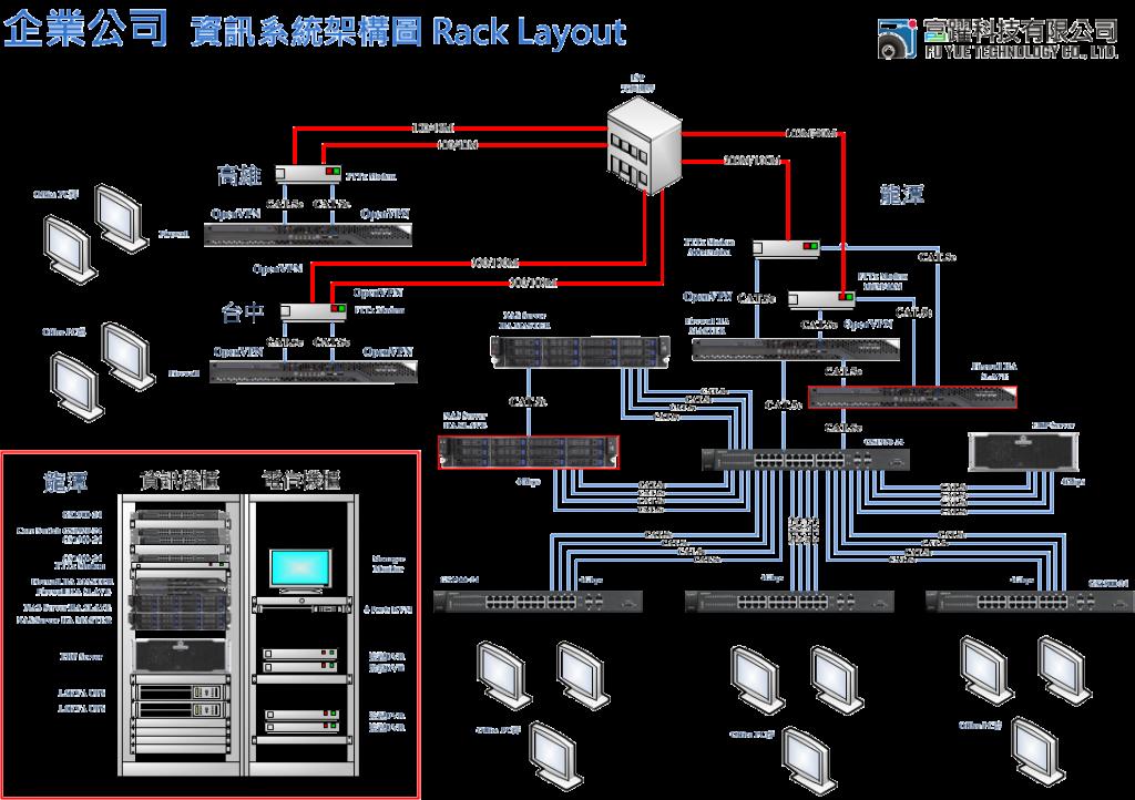 企業公司-防火牆__網路_資訊系統架構圖